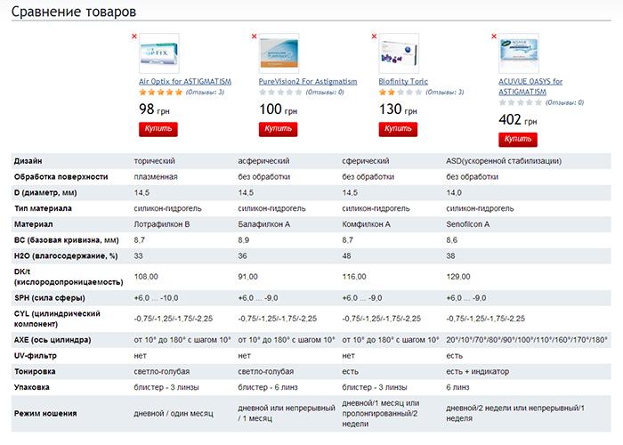 Барнаул лазерная коррекция зрения клиники
