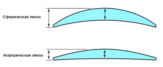 Толщина сферической и асферической линзы одинаковой оптической силы